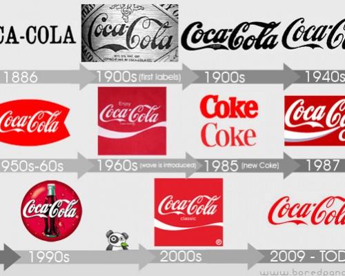 Coca-Cola Logo - Branding Over Time