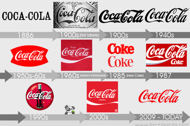 Coca-Cola Logo - Branding Over Time