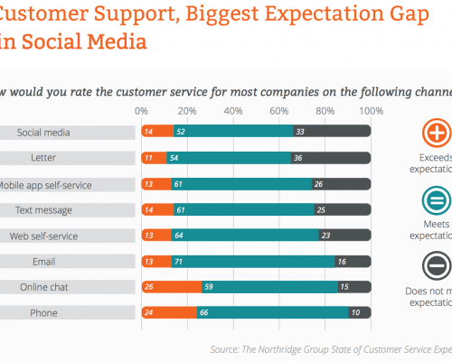 customer support expectation gap in social media