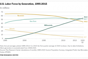 american generations over time 1995 to 2015