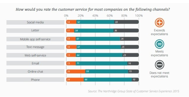 rating customer service for companies on social media