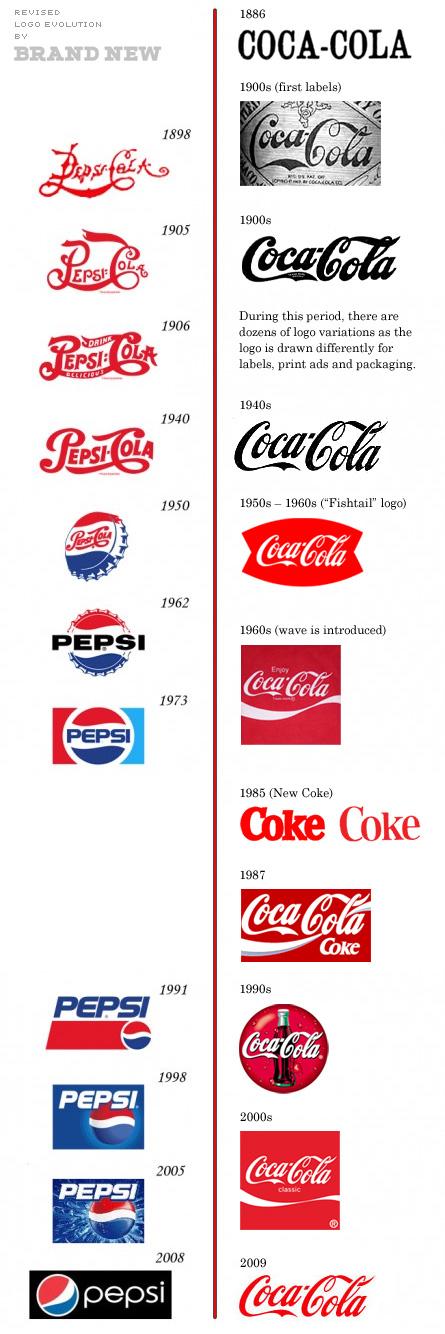 Coca-Cola Logo Over Time