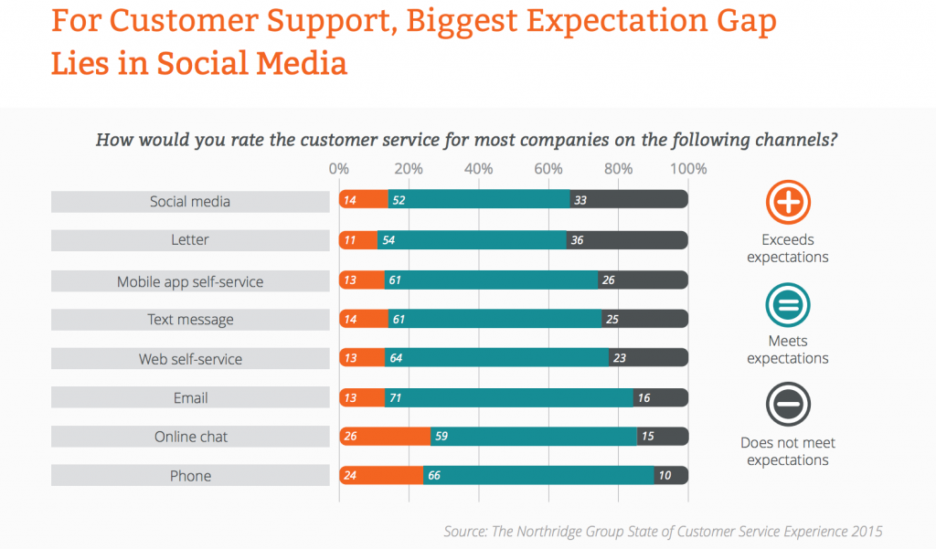 customer support expectation gap in social media
